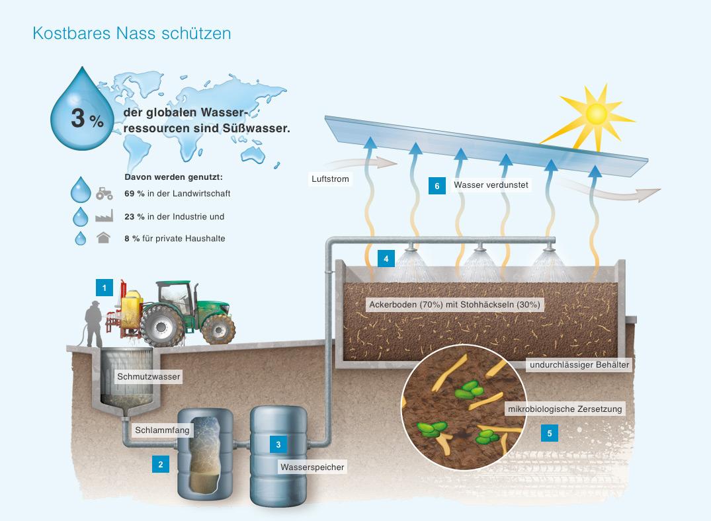 Schema-Grafik Grundwasserschutz durch Biofilter